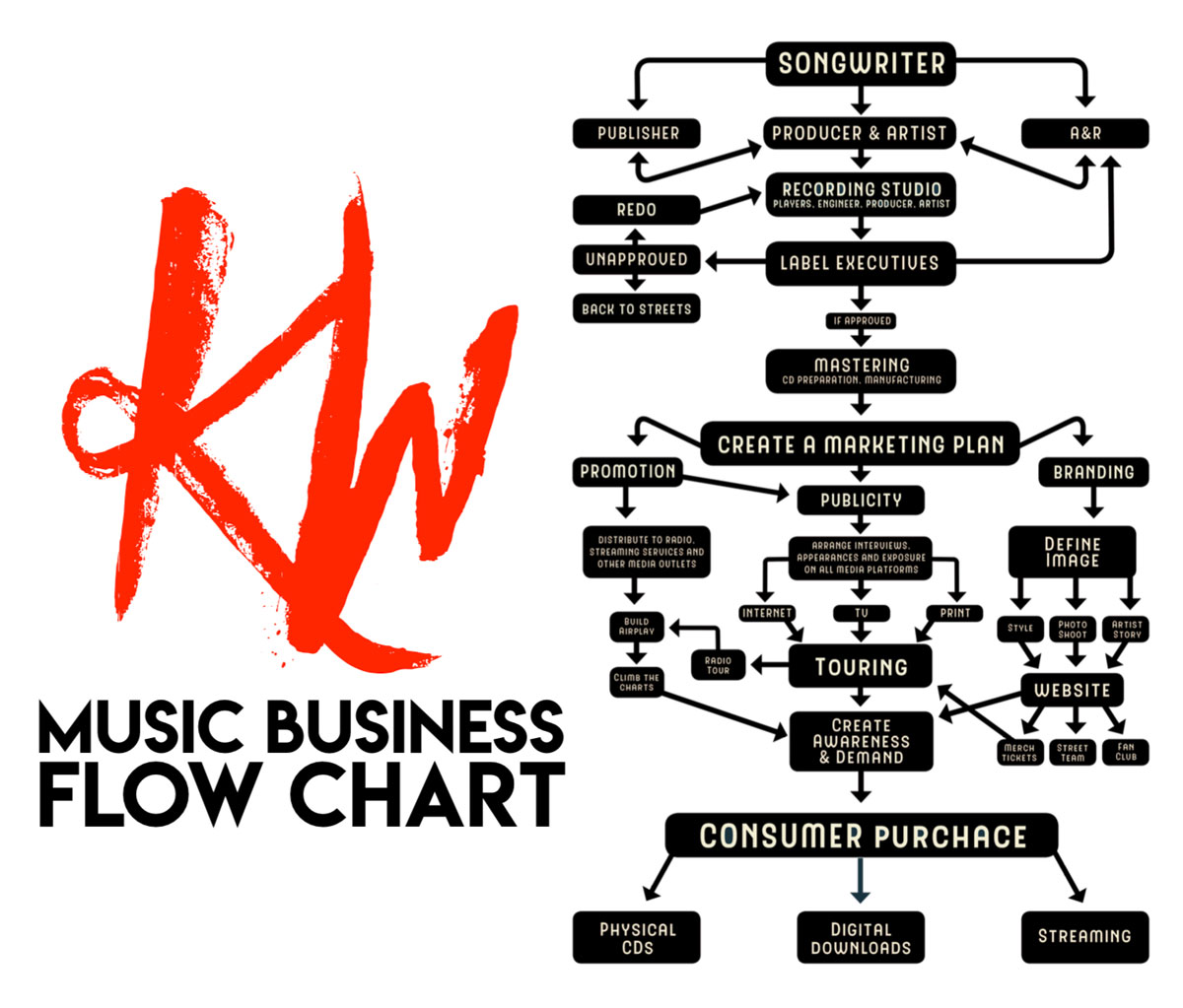 Kirt Webster explains the flow of the country music business with a helpful flow chart.